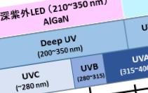 深紫外LEDとは?